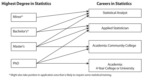 Figure 1. Entry-level career opportunities for statistics graduates