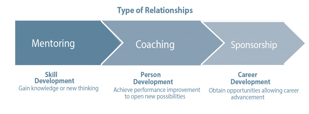 Figure 3. The three types of career development relationships